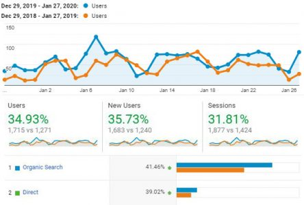 SEO-Client-Stats-Replica-Printing